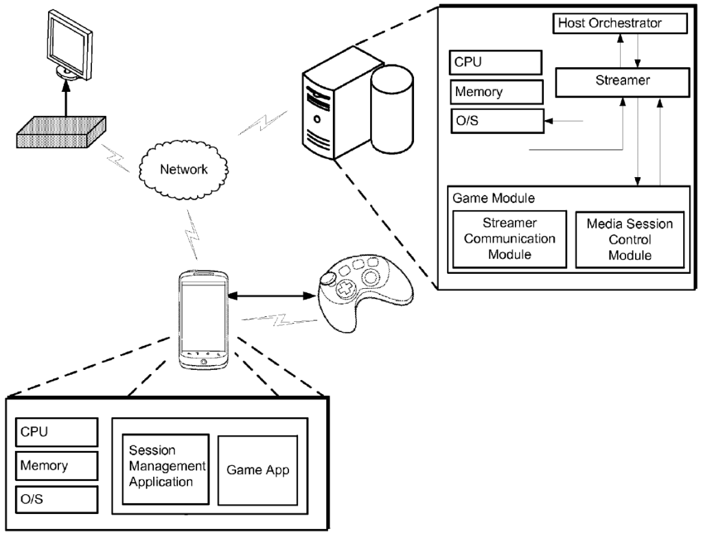 Diagram from a Google patent showing a concept for a wireless streaming gaming system
