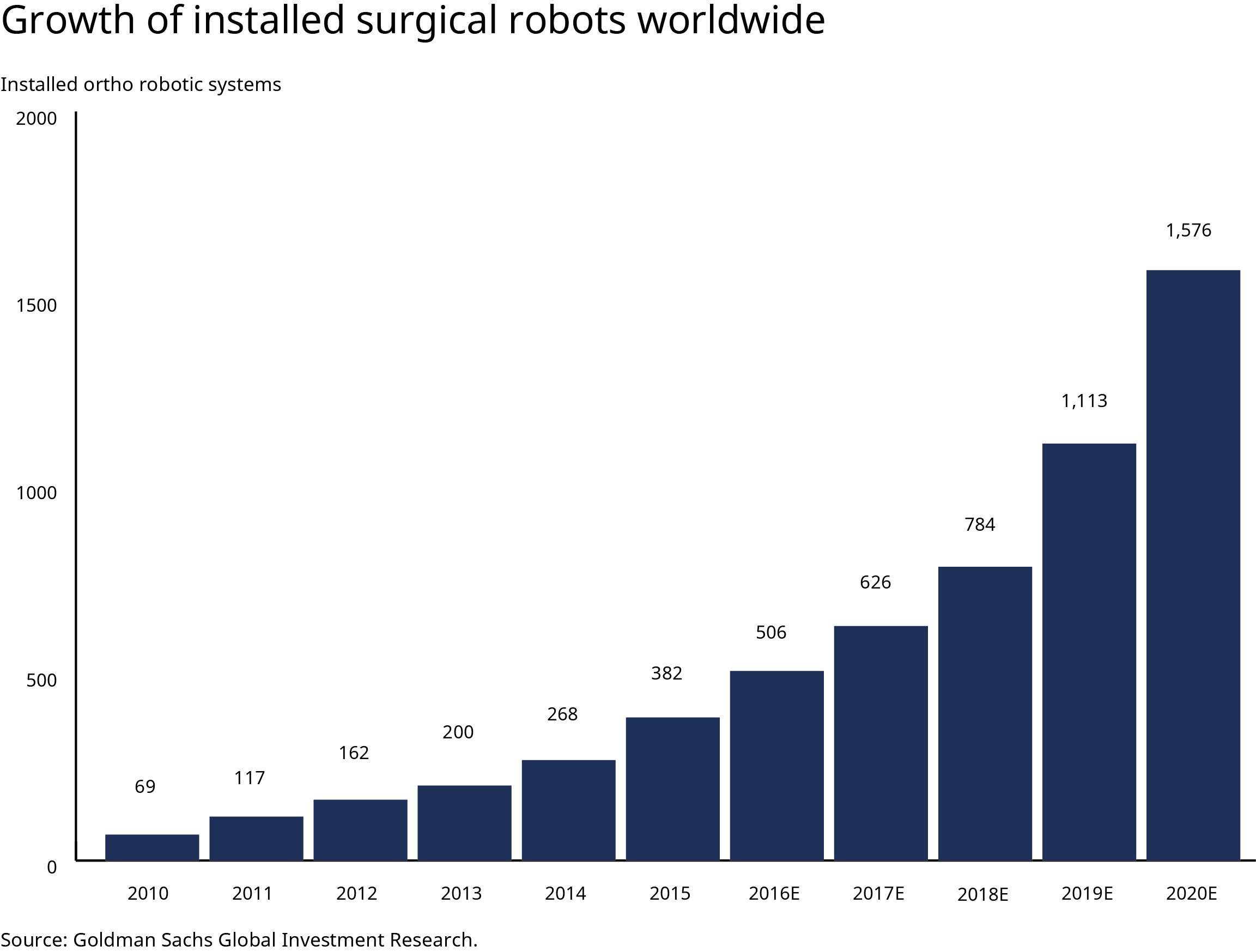 Growth of robotic surgeries from 2010 to 2020