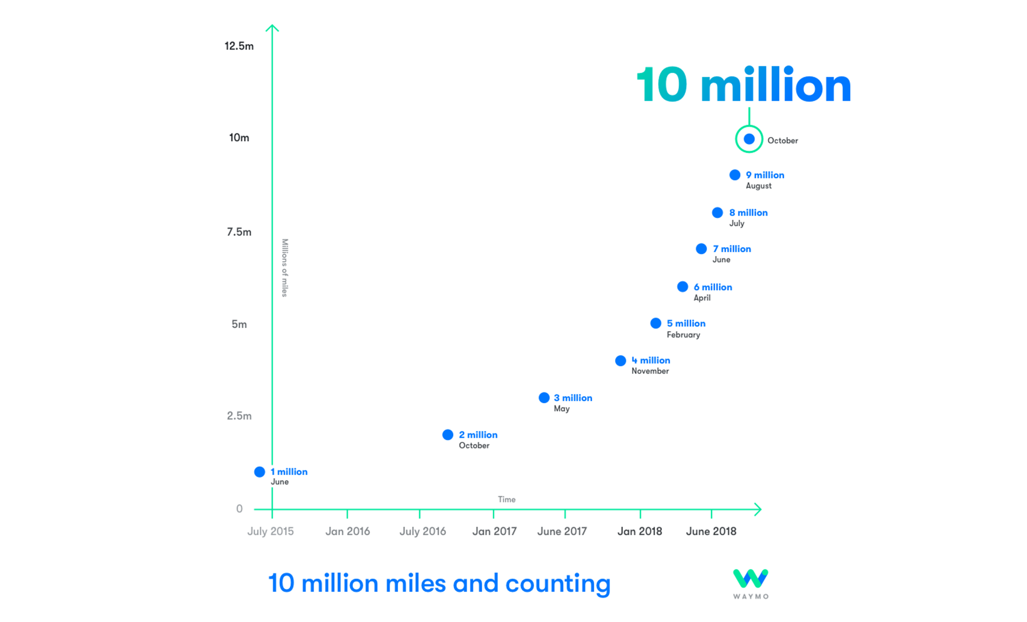 Increase in miles driven by Waymo's autonomous vehicles from 2015 to 2018