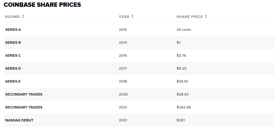 A table displaying year and share price of Coinbase's funding rounds