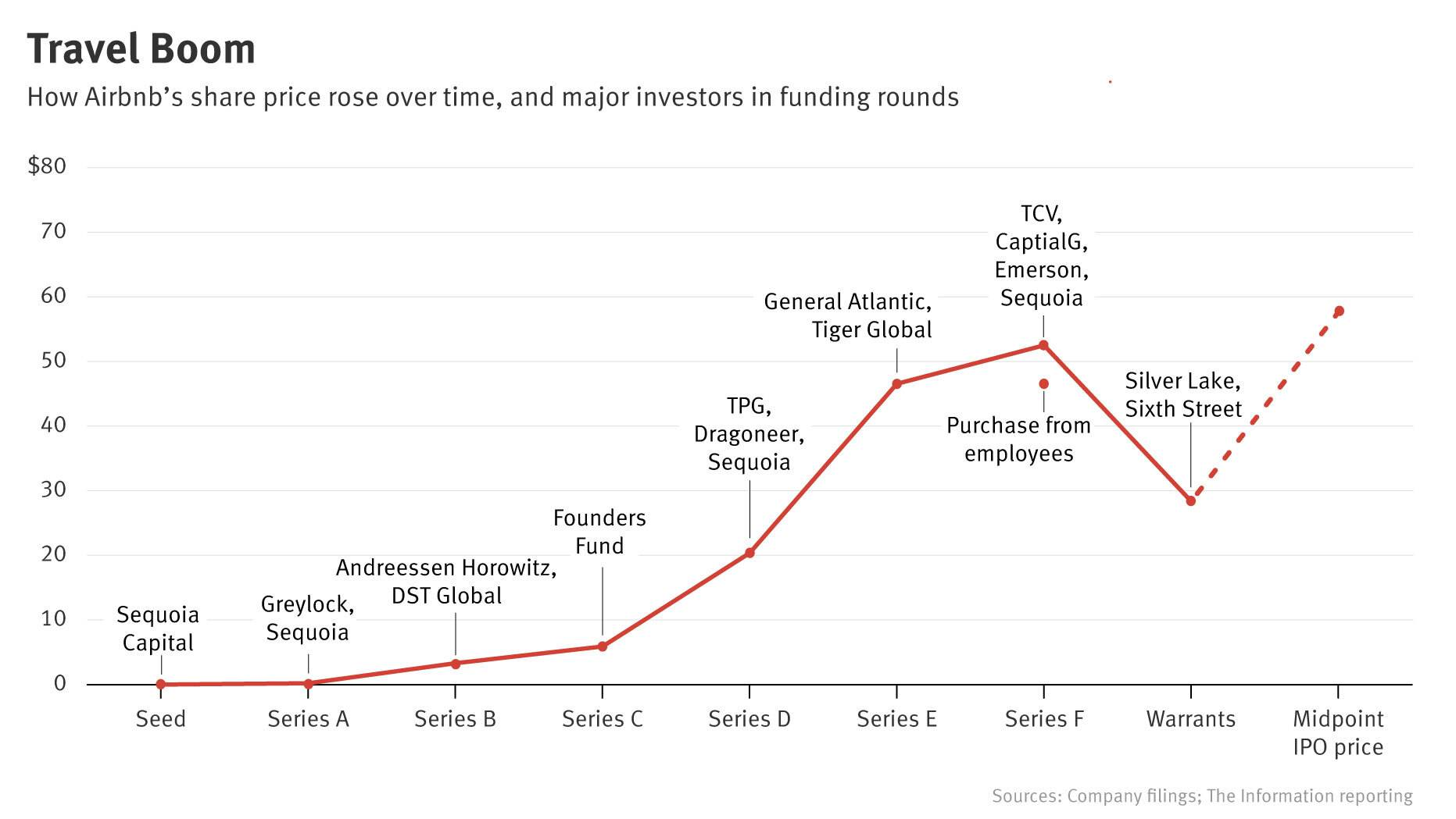 A line chart displaying Airbnb's share price over multiple funding rounds