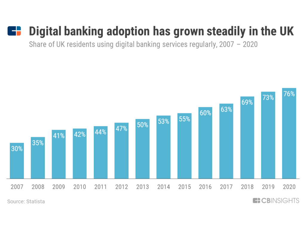 Share of UK residents using digital banking has grown from 30% in 2007 to 76% in 2020