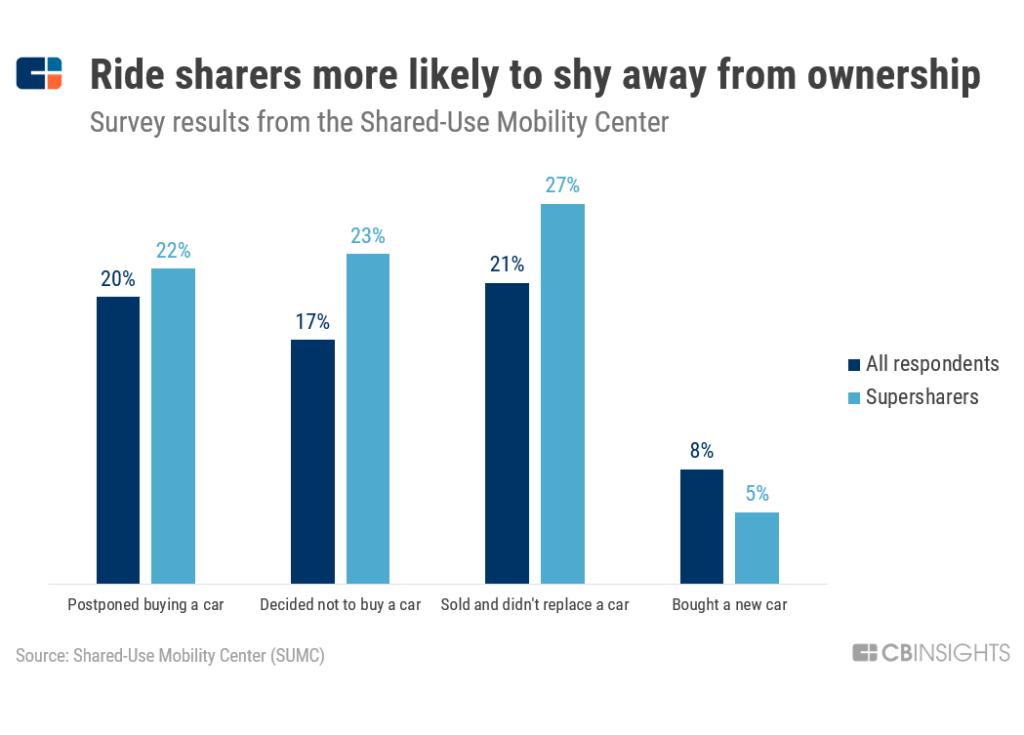 Ride sharers more likely to not own a car