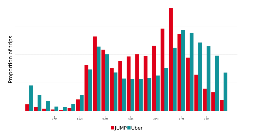 Ride-share business peak hours for Jump and Uber