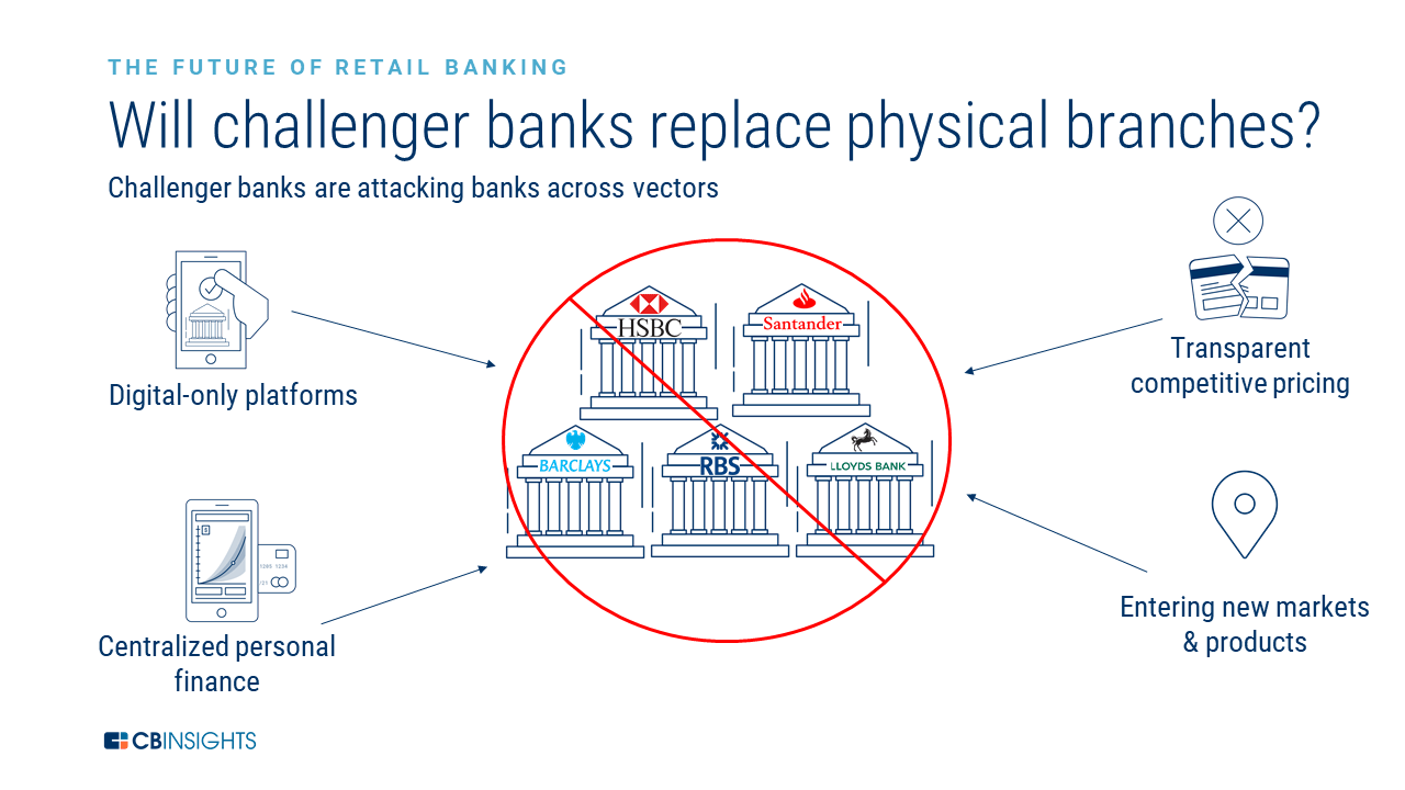 Ways challenger banks are replacing physical banks including digital-only platforms