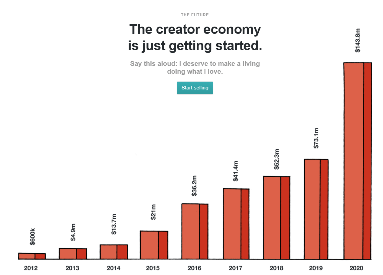 How The $100B+ Creator Economy Is Going To Be Shaped By Big Tech - CB  Insights Research