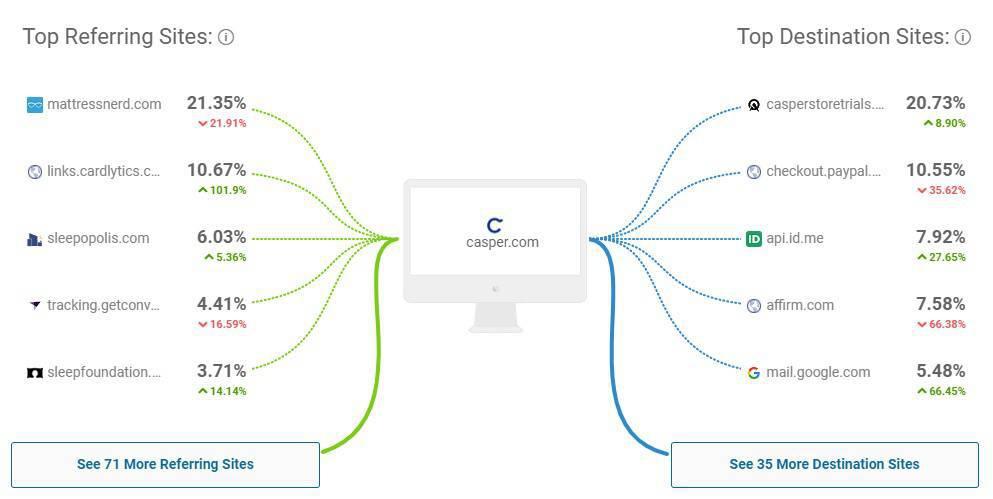 Các trang web lưu lượng truy cập giới thiệu hàng đầu của Casper và các trang web điểm đến
