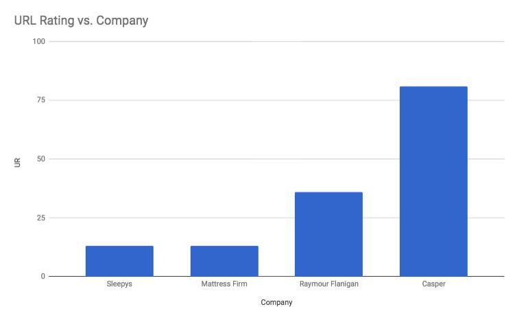 Xếp hạng URL của Ahref theo công ty nệm, Casper có xếp hạng URL cao nhất