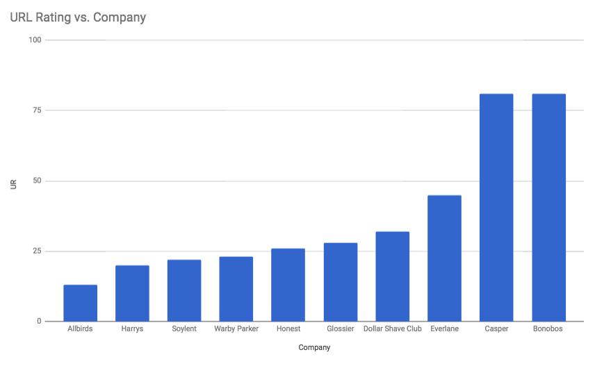 Xếp hạng URL của Ahref theo công ty, Bonobos và Casper được gắn ở mức xếp hạng URL là 81