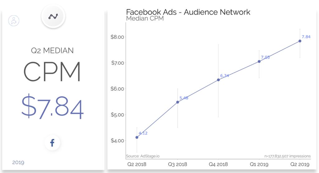 Chi phí cpm ngày càng tăng cho quảng cáo Facebook từ quý 2 năm 2018 đến quý 2 năm 2019. Mức trung bình quý 2 cho CPM trong quý 2 năm 2019 là $ 7,84
