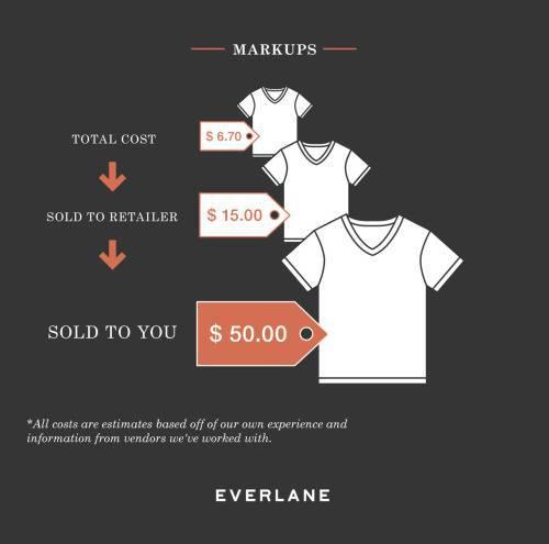 Infographic của Everlane về chi phí thực sự của áo phông thiết kế, đánh dấu giá từ tổng chi phí để sản xuất đến chi phí cho nhà bán lẻ và cuối cùng, giá bạn phải trả