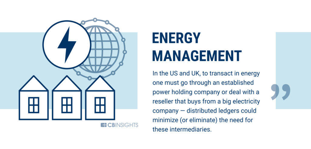 Energy Management is being disrupted by blockchain technology