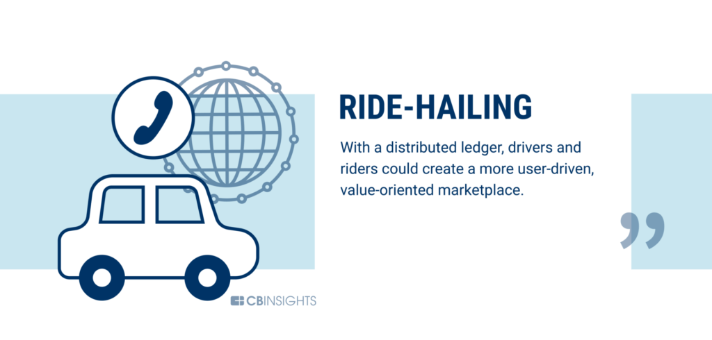 Ride-hailing is being disrupted by blockchain technology