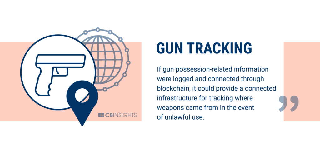 Gun tracking is being disrupted by blockchain technology