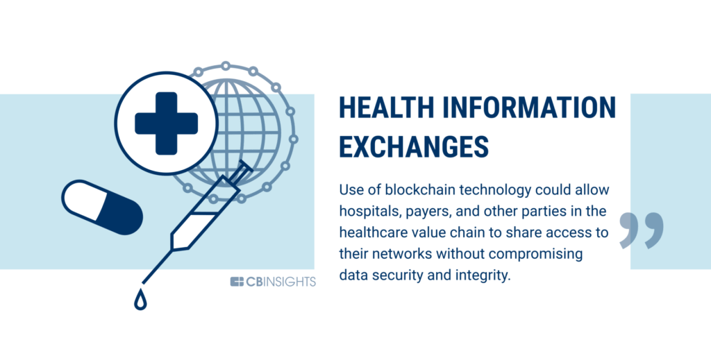 Healthcare information exchanges are being disrupted by blockchain technology