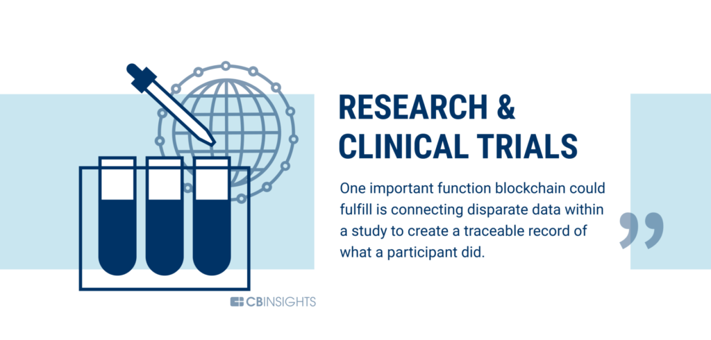 Research and clinical trials are being disrupted by blockchain technology