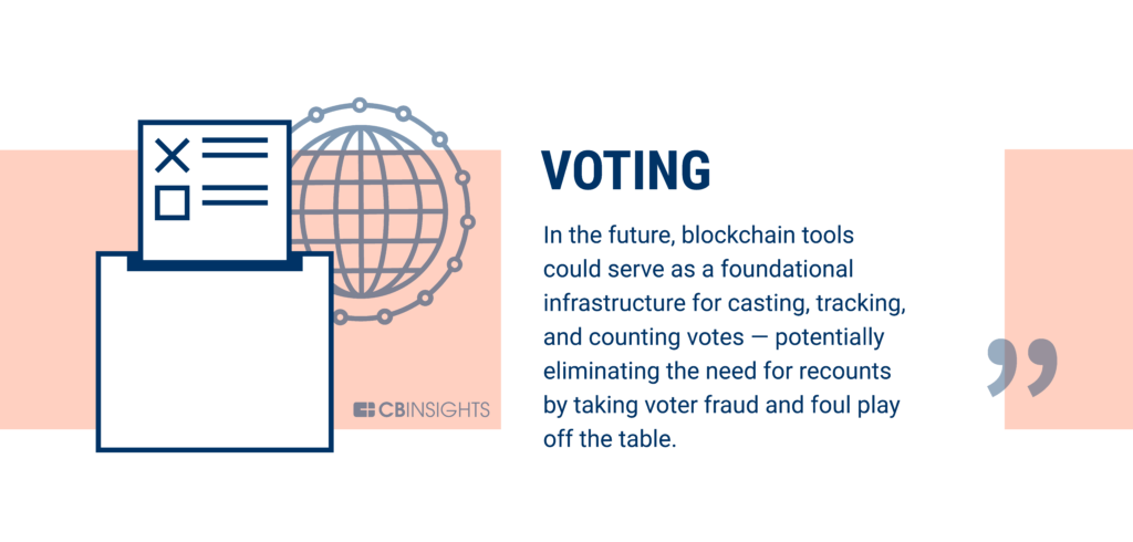 Voting is being disrupted by blockchain technology