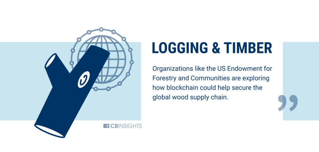 Logging and timber are being disrupted by blockchain technology