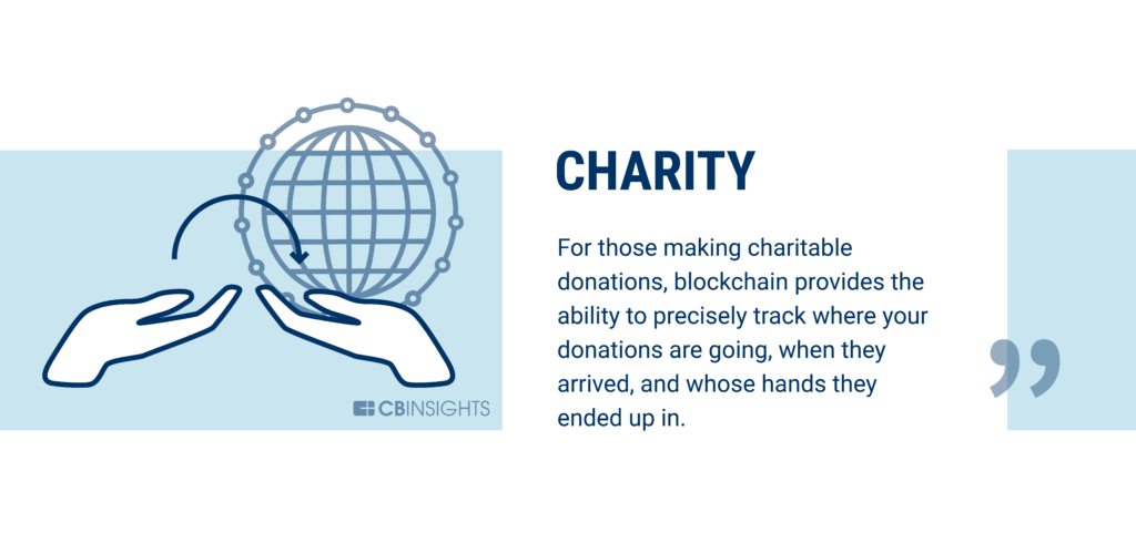Charity is being disrupted by blockchain technology