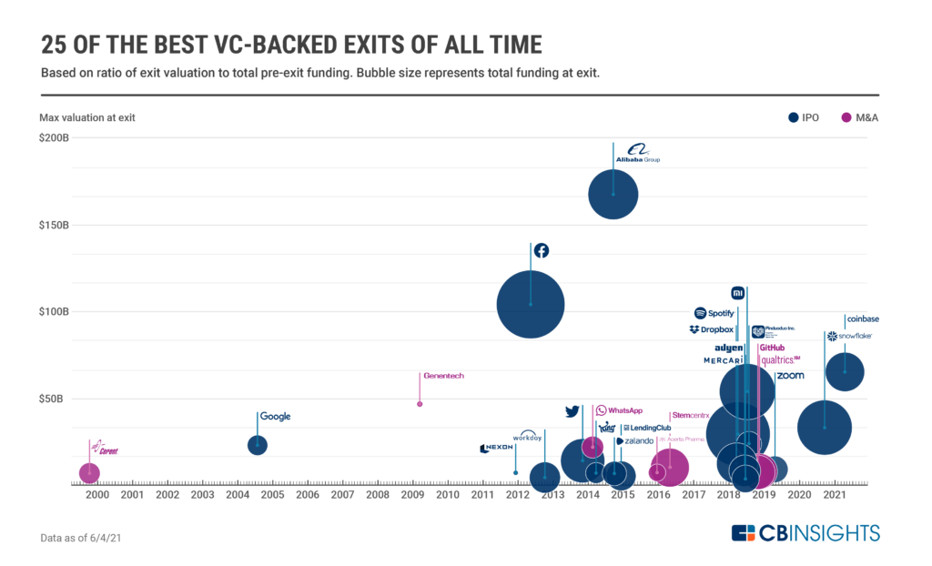 25 of the best VC-backed IPOs and M&As of all time