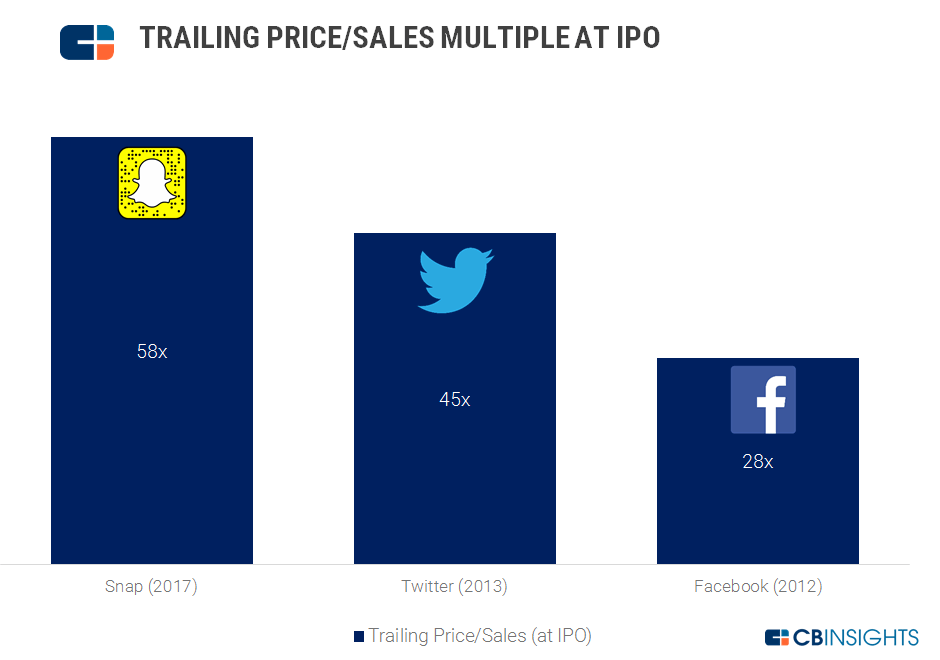 Comparison of trailing price/sales multiple at IPO for Snapchat, Twitter, and Facebook