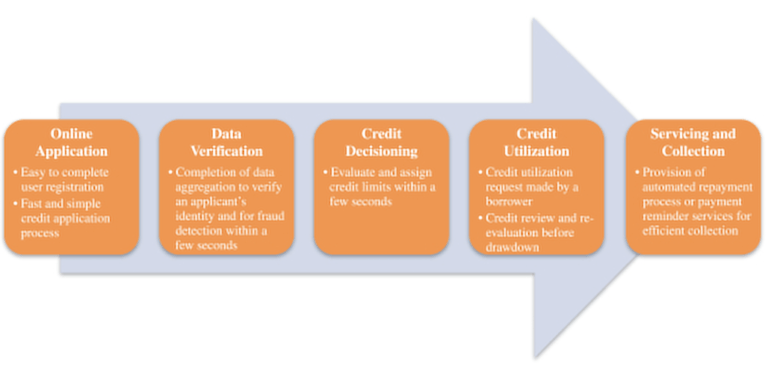 Qudian's credit approval process