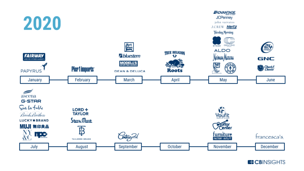 A timeline that shows all of the companies that filed for bankruptcy in 2020. Companies are displayed above the month during which they filed for bankruptcy.