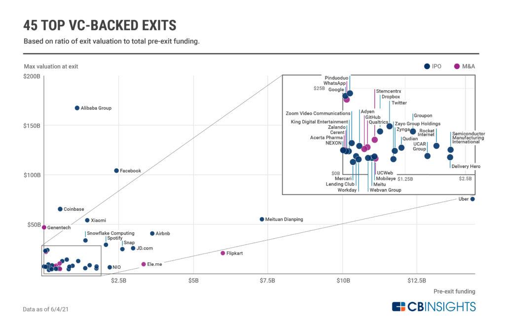 45 of the top VC-backed IPOs and M&As of all time, by valuation and pre-exit funding