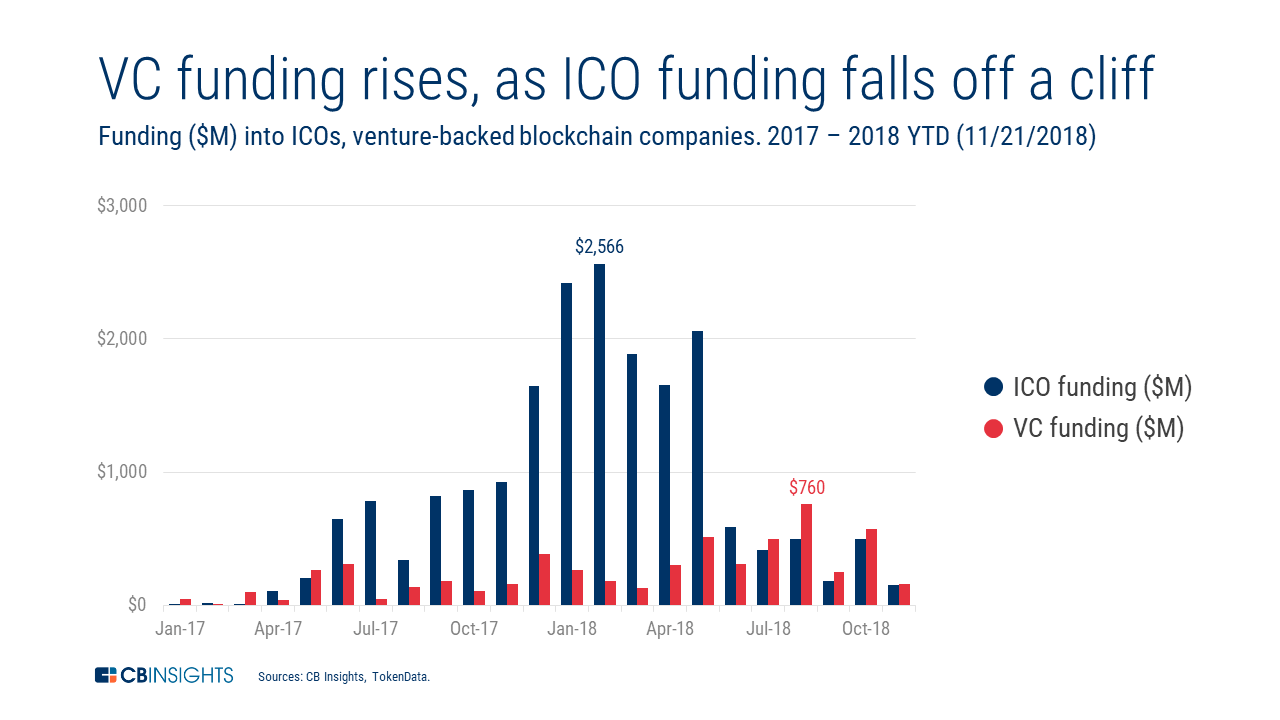 VC funding rises as initial coin offerings funding falls