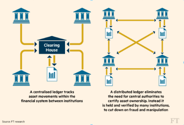 A centralized ledger tracks asset movements within the financial system between institutions