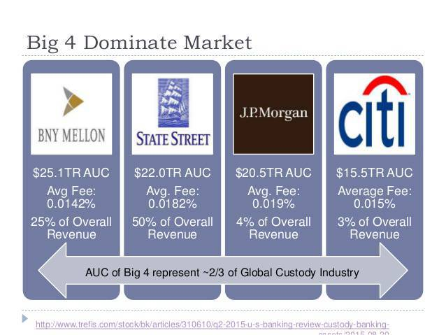 Big 4 dominate market which include Citi and State Street