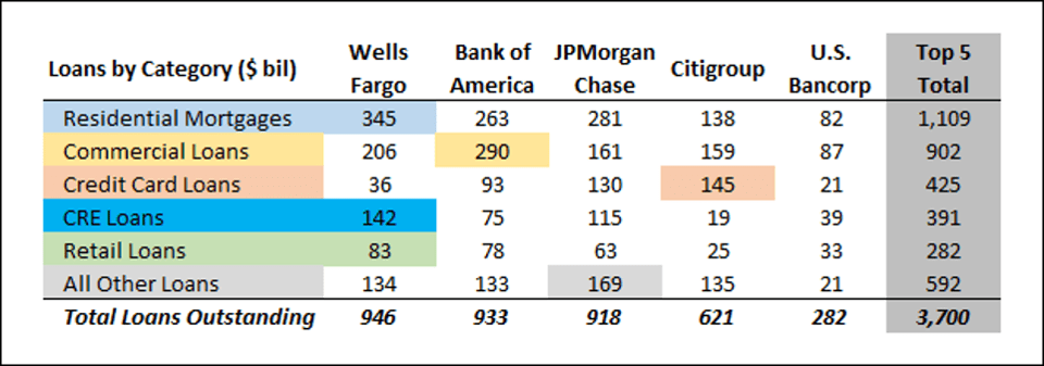 Loans from banks like Well Fargo and JPMorgan Chase total to $3.7 trillion woth of commercial lending