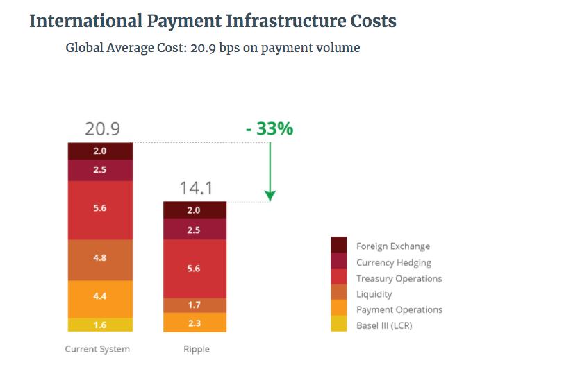 International payment infrastruture costs