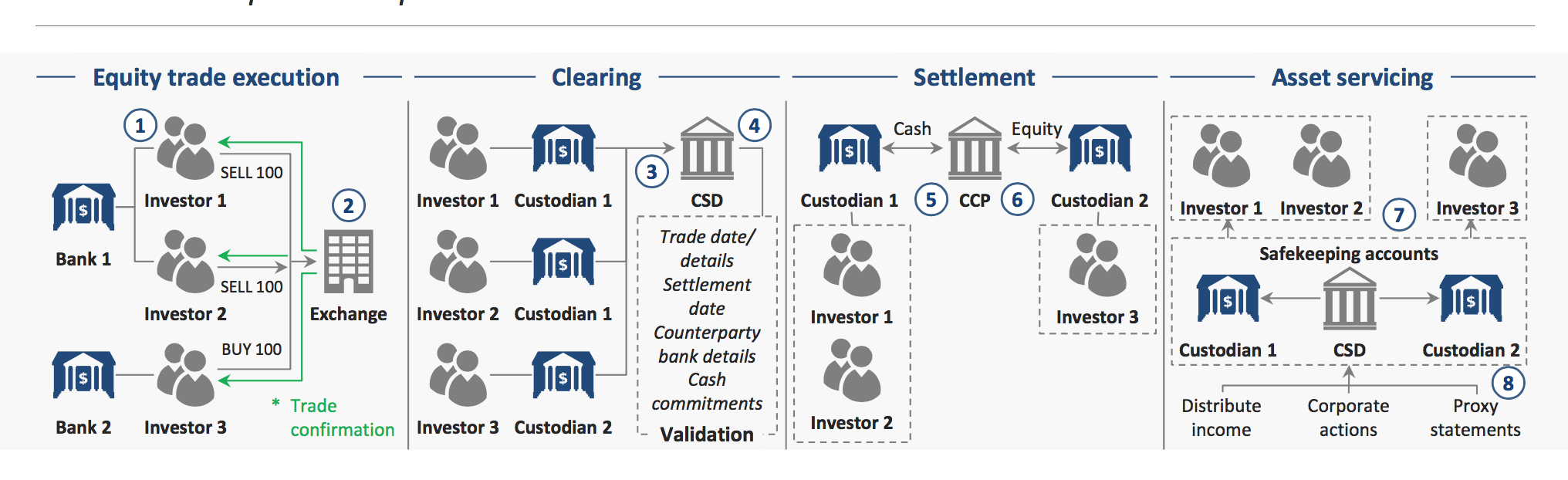 To settle and clear an order on an exchange involves multiple intermediaries and points of failure
