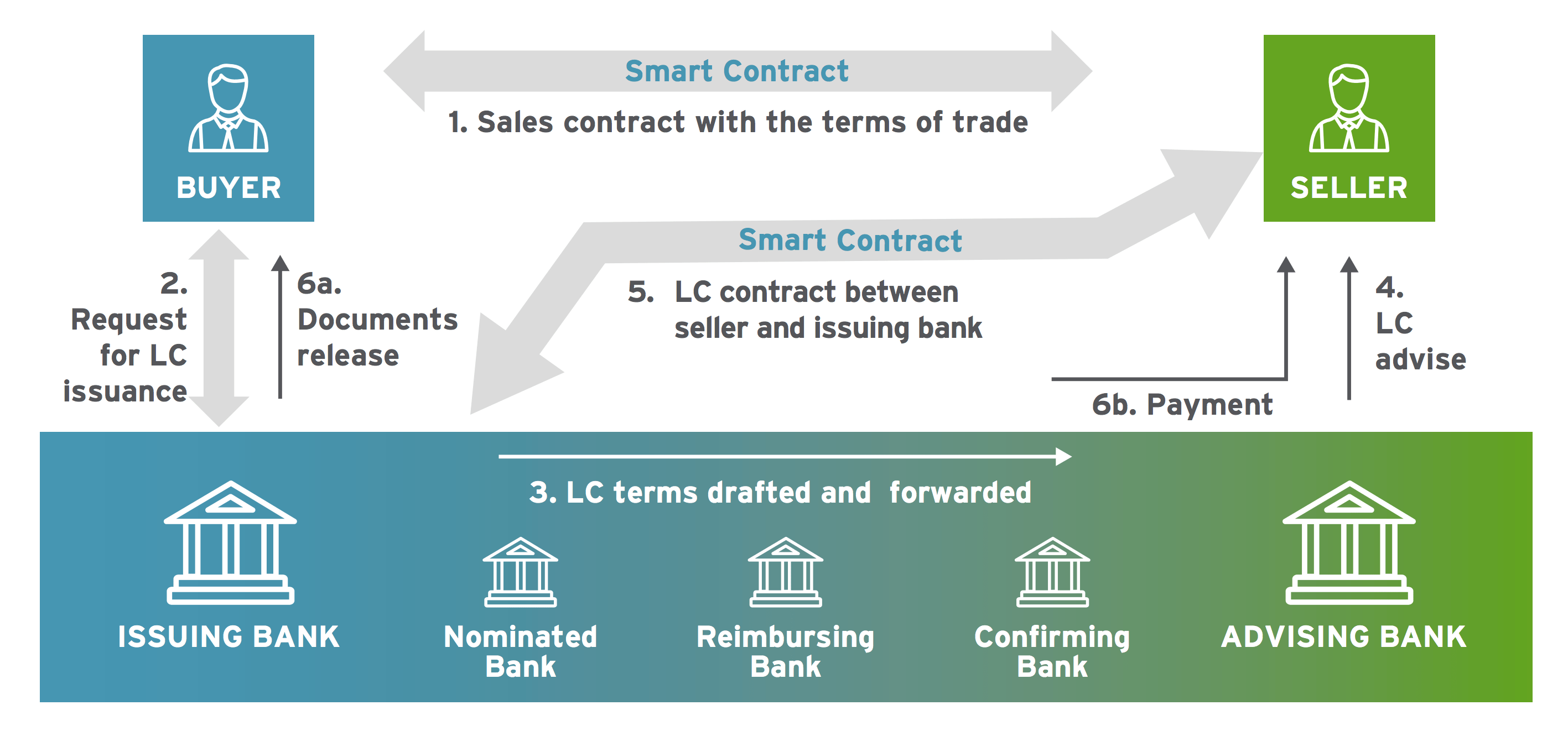 How blockchain works to securely transfer funds from selller to buyer