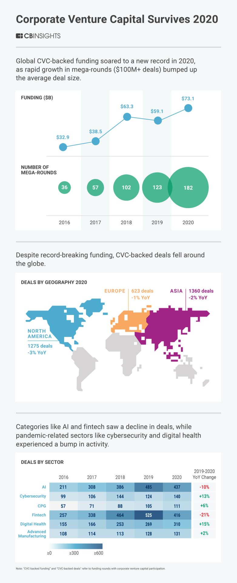 Data on corporate venture capital funding in 2020 around the world