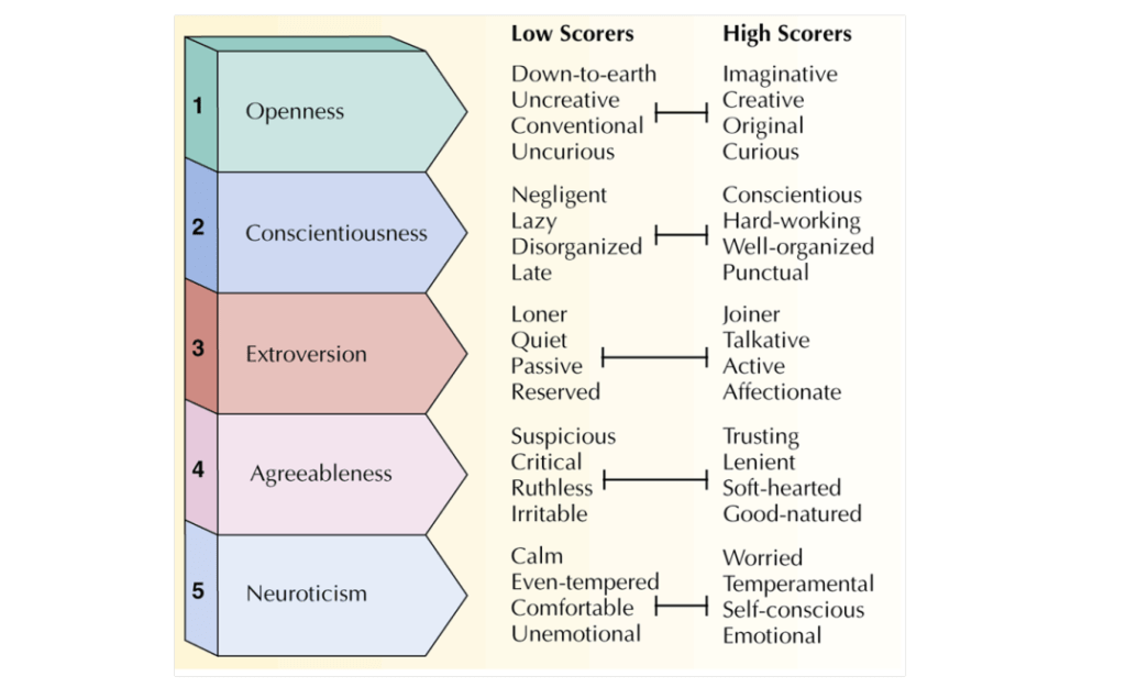 OCEAN Model of personality with low and high personality scores