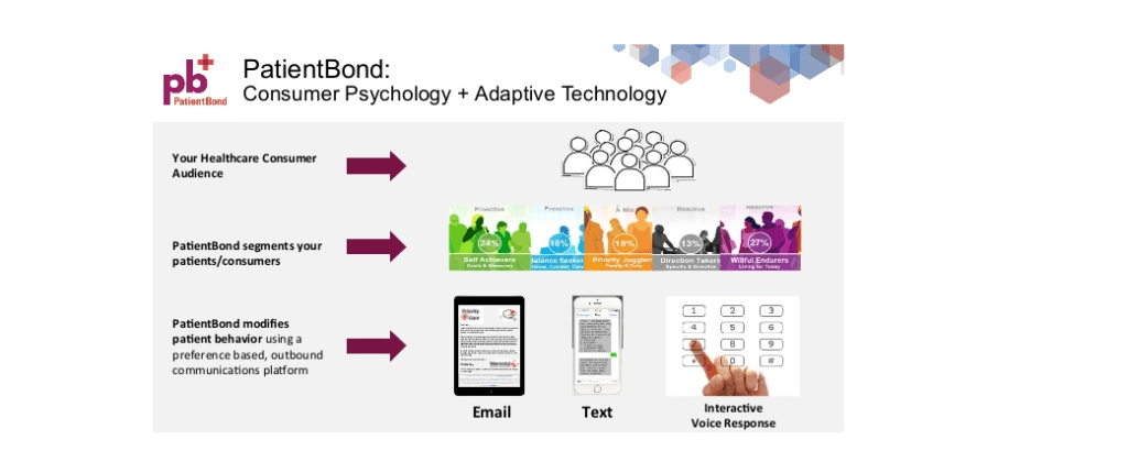 PatientBond's consumer psychology and adaptive technology