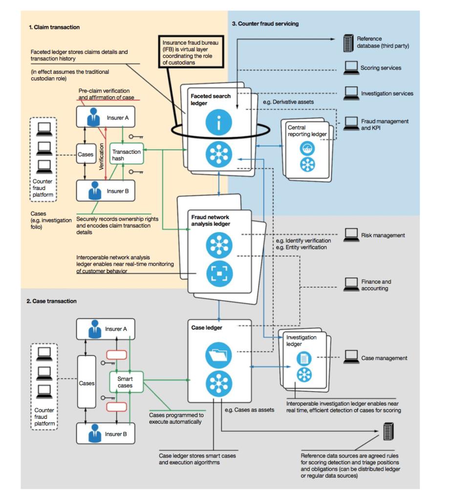 A counter-fraud blockchain technology implementation
