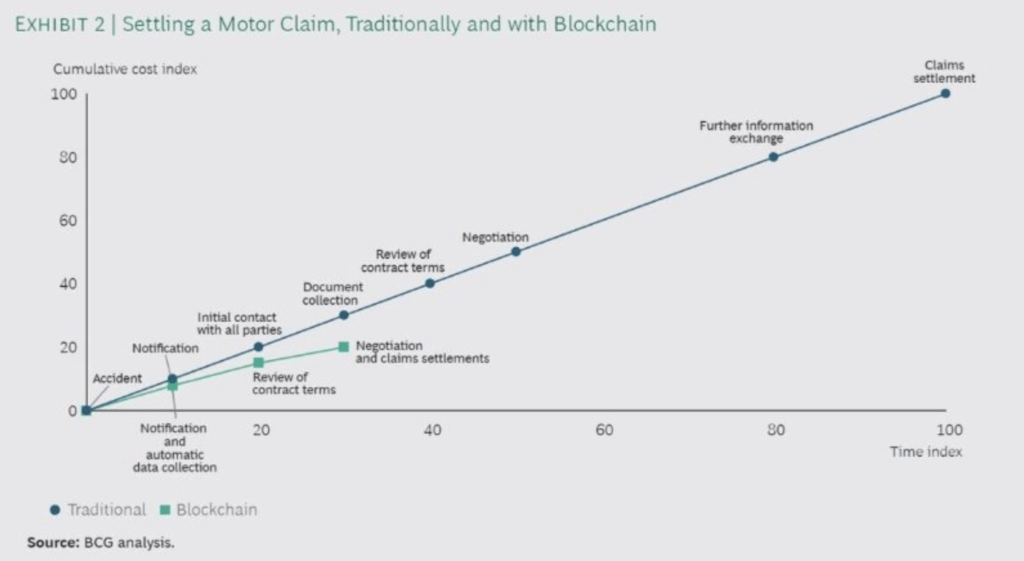 Comparison of settling a motor claim with traditional insurance vs blockchain insurance
