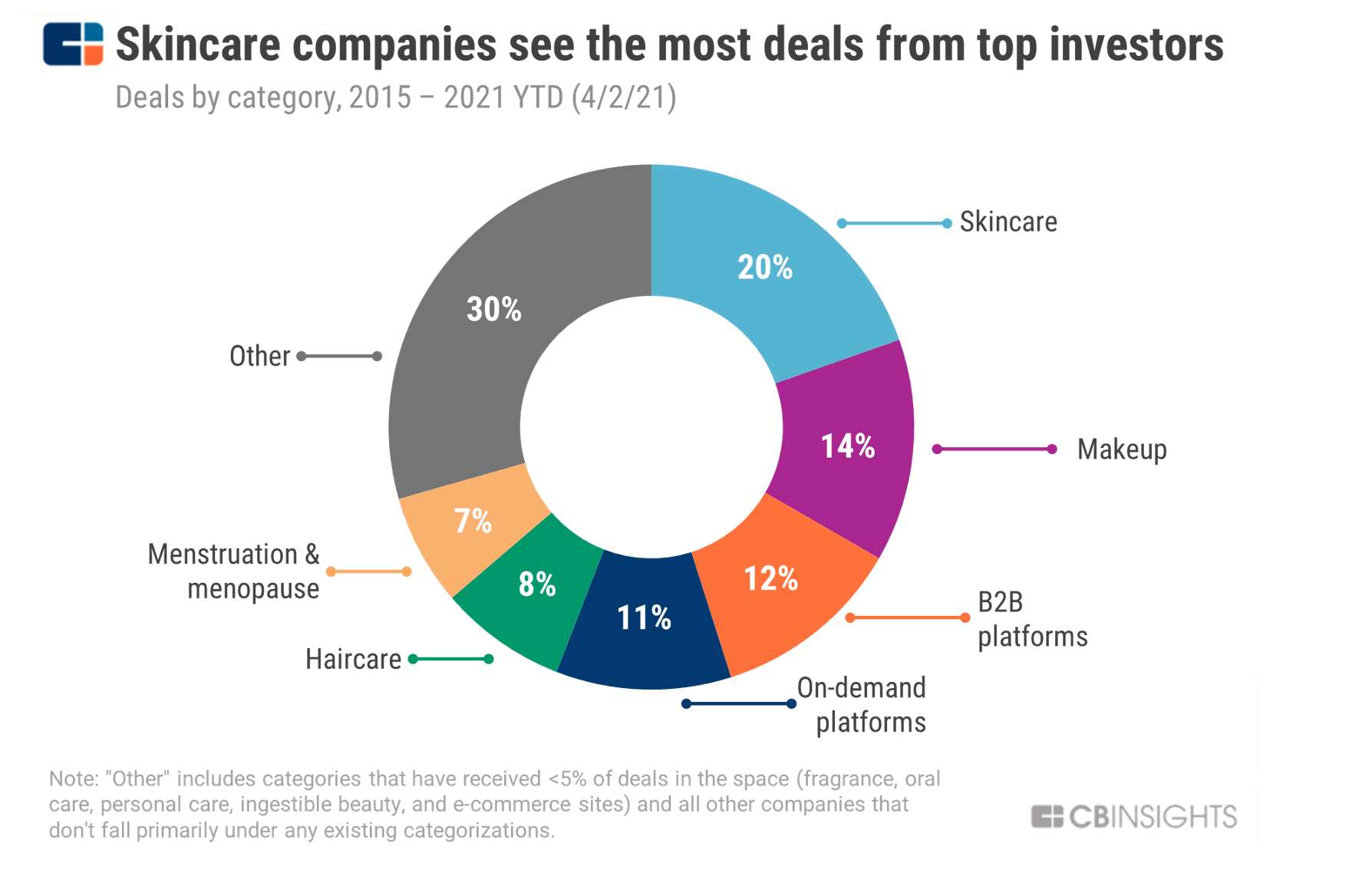 Pie chart depicting how skincare companies see the most deals from top investors, followed by makeup, B2B platforms, and on-demand platforms.
