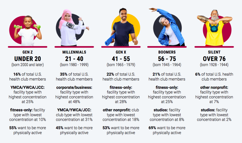 Illustrated chart showing workout preferences by age demographic in the United States