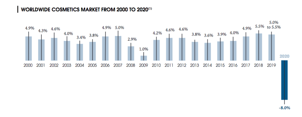 Bar chart showing average annual growth of the worldwide cosmetics market from 2000 to 2020 based on data from L'Oreal