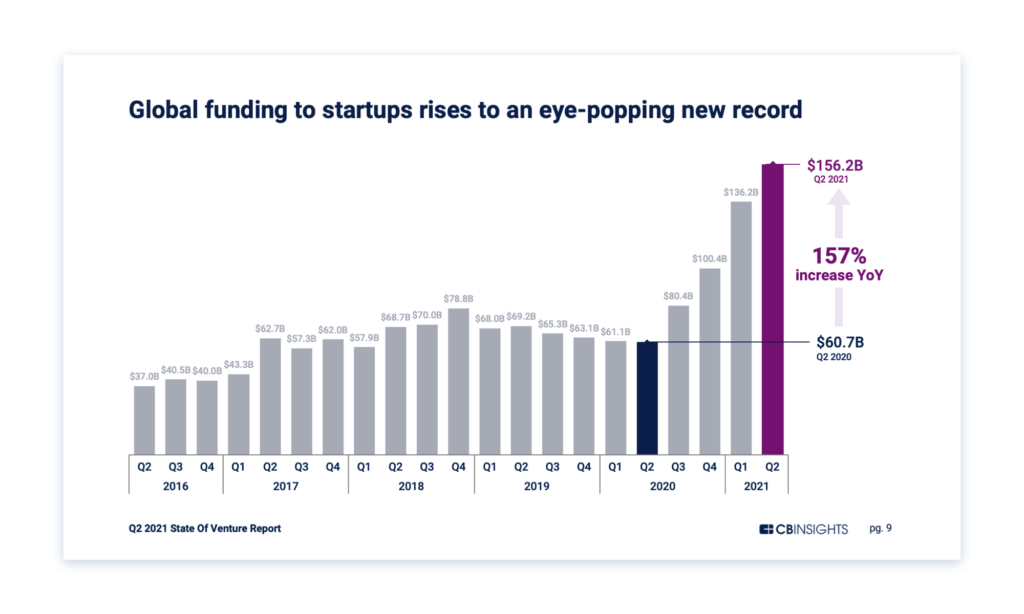 Global funding rises to new high in Q2'21