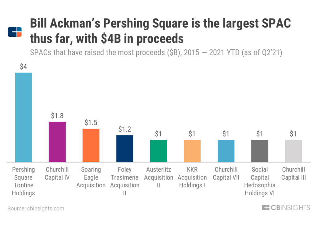 Bill Ackman's Pershing Square, which raised $4B in proceeds, is the largest SPAC ever
