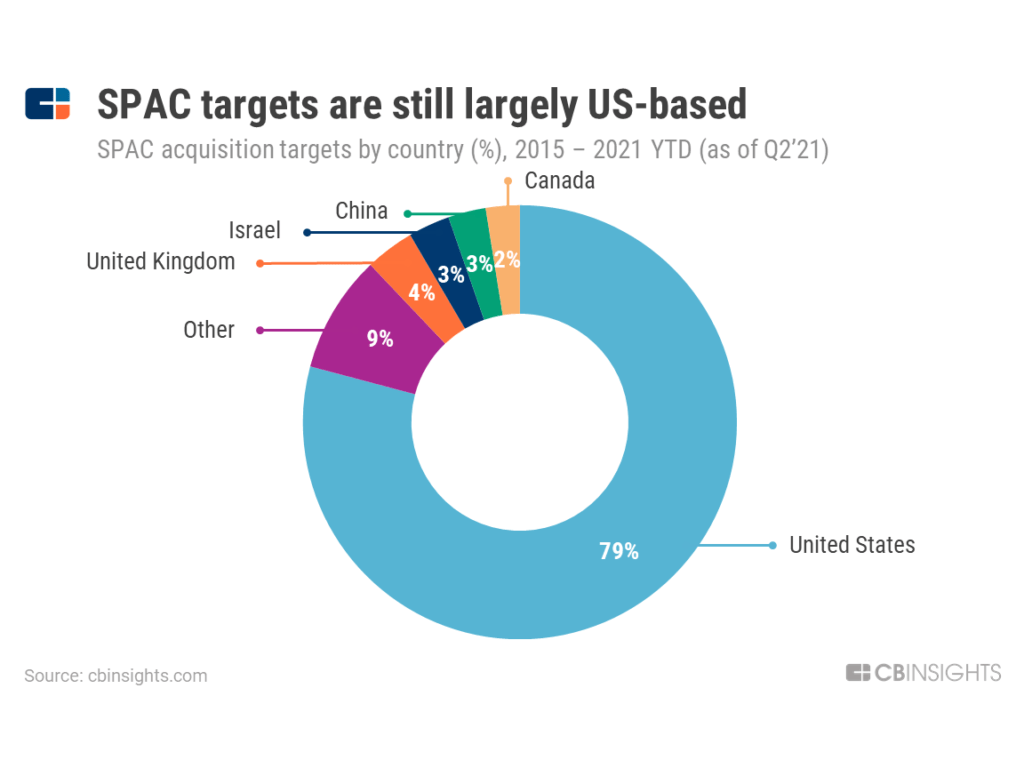 79% of SPAC acquisition targets are based in the US