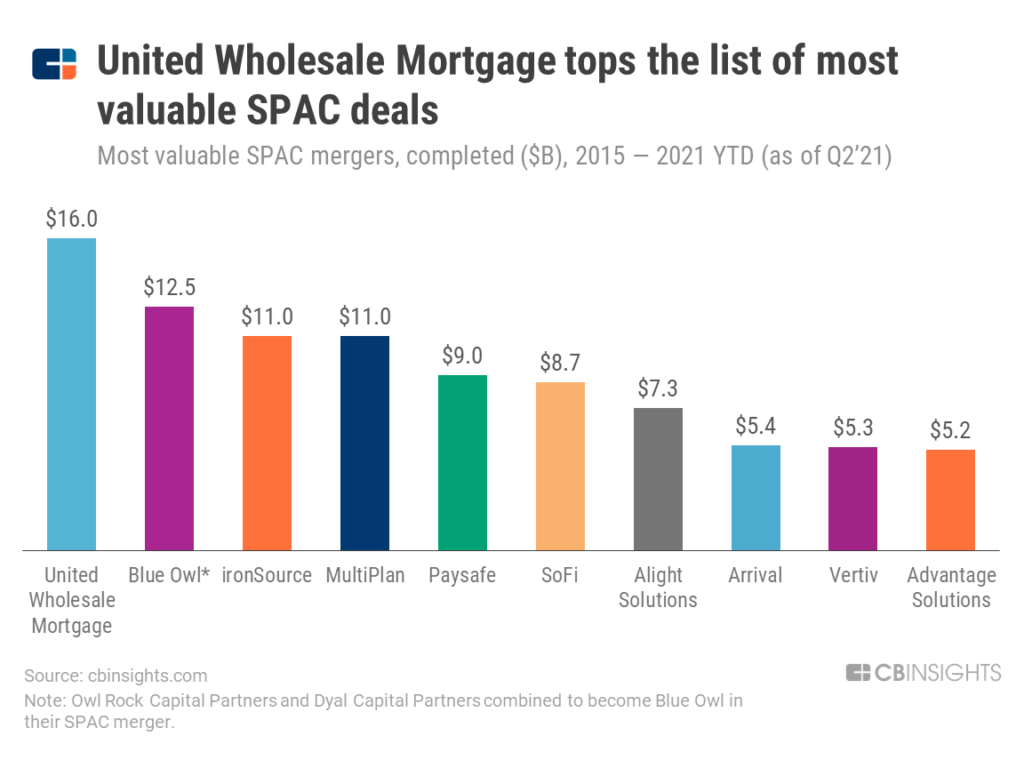 United Wholesale Mortgage tops the list of most valuable SPAC deals at $16B