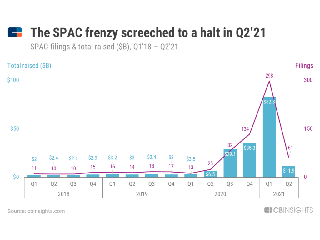 After a strong Q1'21, SPAC activity screeched to a halt in Q2'21