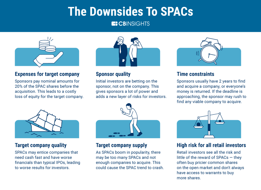 The risks associated with SPACs