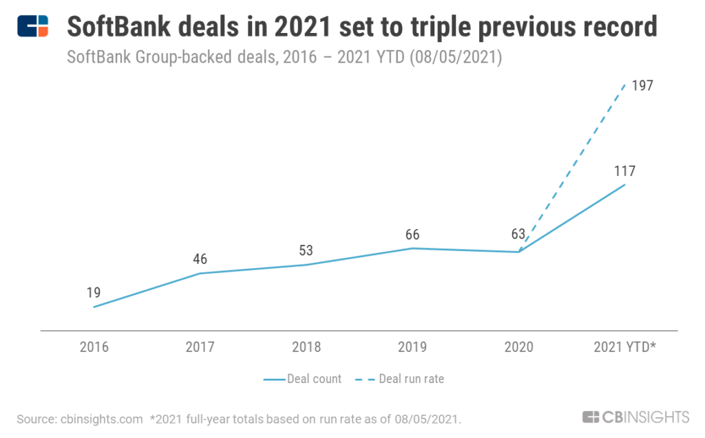 SoftBank deals are already at an all-time high of 117 in 2021, set to triple previous record by year end